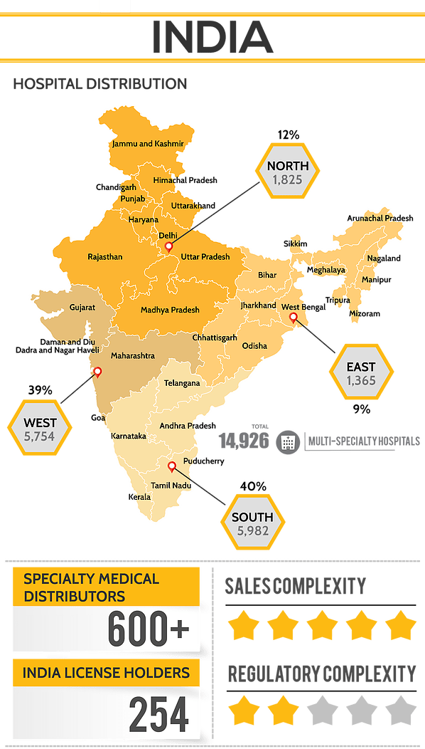 India Hospital Distribution Infographic